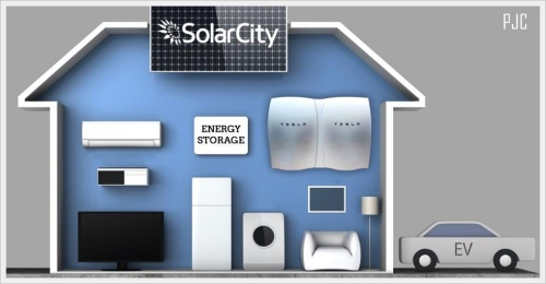 960-solarcity-corp-offers-tesla-motors-inc-powerwall-battery-for-5000